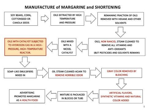 margarine-manufacturing